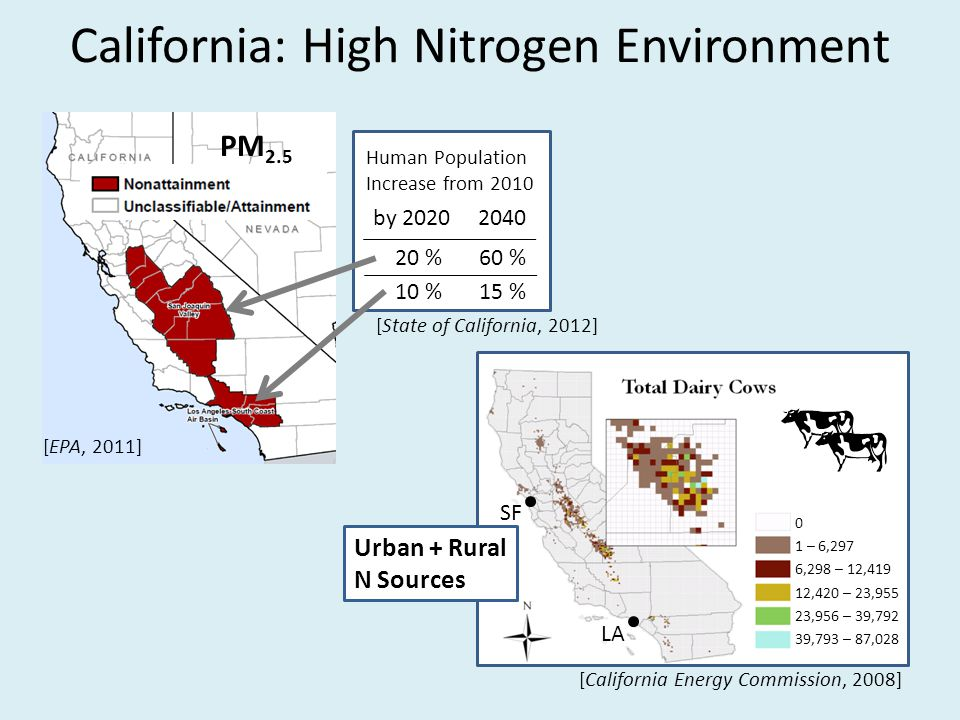 California: High Nitrogen Environment PM 2.5 Human Population Increase from 2010 by 2020 2040 20 % 10 % 60 % 15 % [State of California, 2012] 0 1 – 6,297 6,298 – 12,419 12,420 – 23,955 23,956 – 39,792 39,793 – 87,028 [California Energy Commission, 2008] [EPA, 2011] LA SF Urban + Rural N Sources