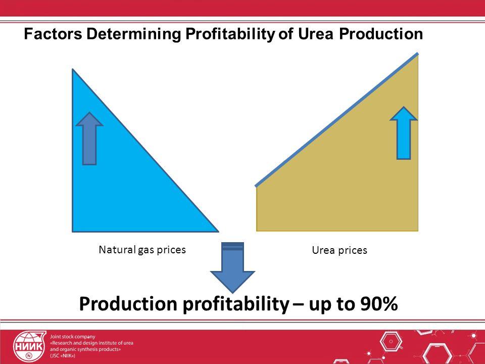 Factors Determining Profitability of Urea Production Natural gas prices Urea prices Production profitability – up to 90%