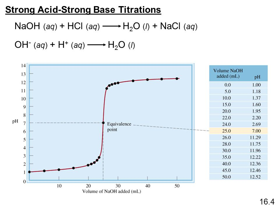 Strong Acid-Strong Base Titrations 16.4 What do you notice about… the pH at equivalence point.