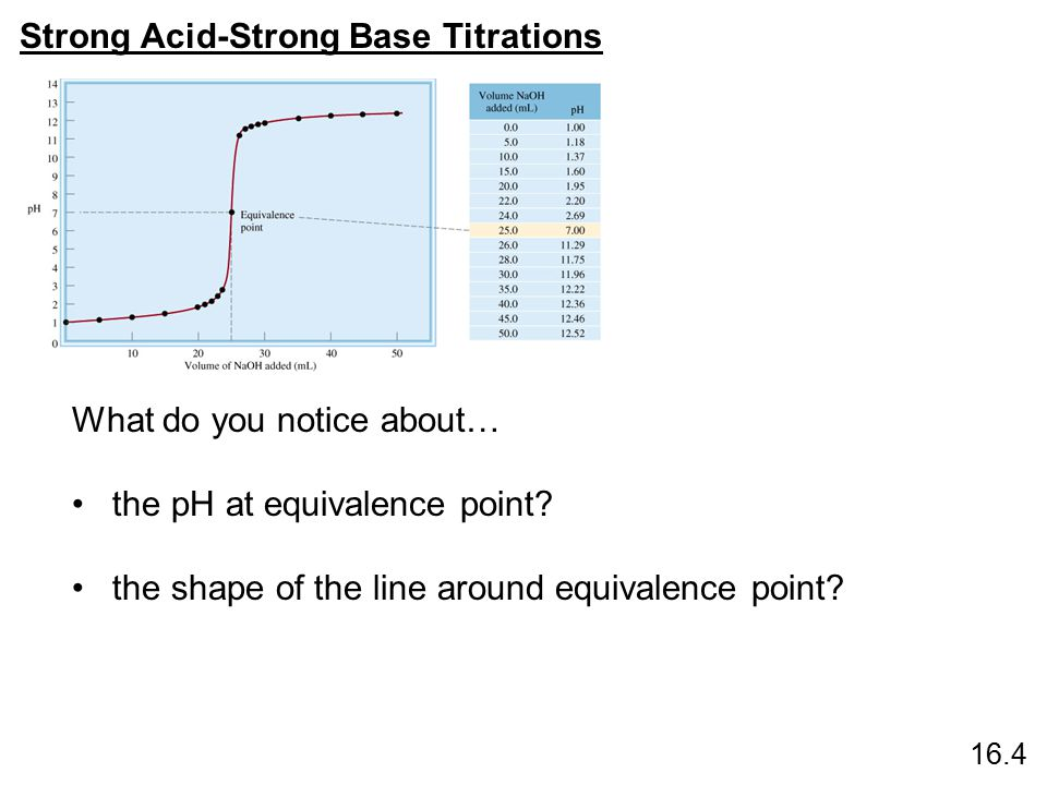 Strong Acid-Strong Base Titrations Ex 18.4, # 1 1 M nitric acid is being titrated with aqueous sodium hydroxide.