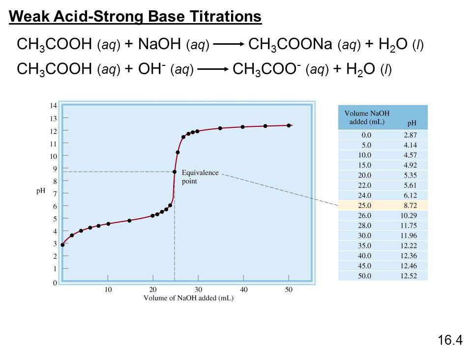 Calculations involving Titrations Ex 18.4, # 4 When 20 mL of a solution of aqueous ammonia is titrated with 0.20 M HCl, 15 mL of the acid were needed to reach the equivalence point.