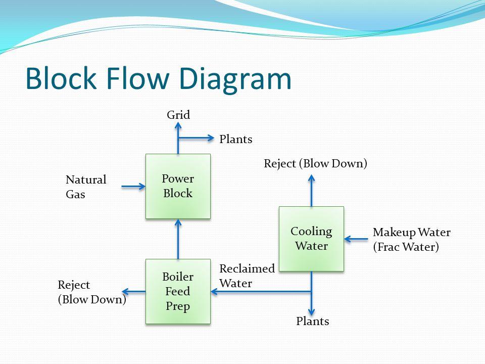 Power Block Combined Cycle - Gas Turbine - Heat Recovery System Generator (HRSG) - Steam Turbine
