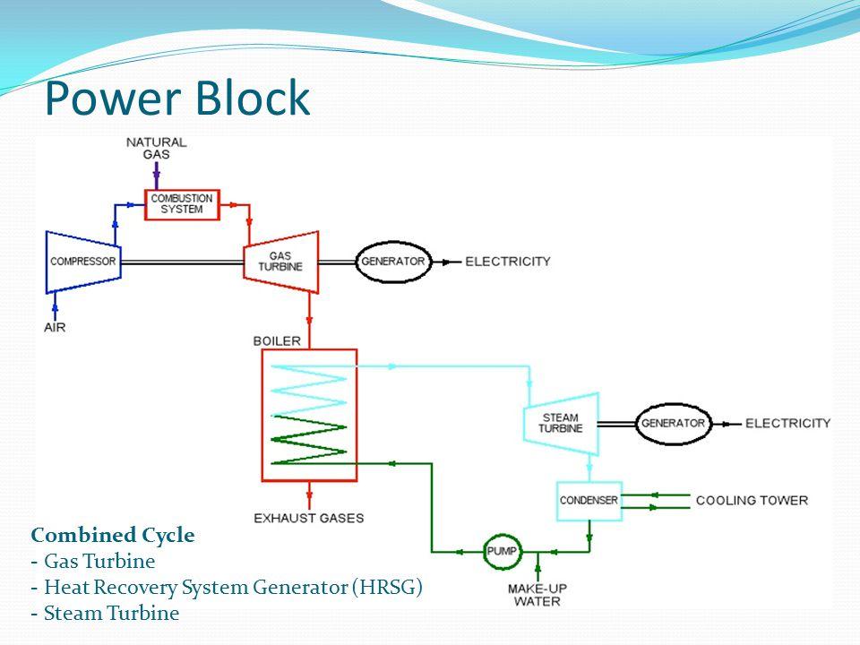 Power block - Gas Turbine options Gas Turbines Conventional Turbines Microturbines 20-300kW Aeroderivative Power output : 16-120 MW Efficiency: ~54% Emission: 15-25NOxpp/ 25ppmCO Industrial Heavy duty Power output : 11-340 MW Efficiency: ~55% Emission: 4-15NOxpp/ 25ppmCO Small duty Power output : 5-50 MW Efficiency: ~35%