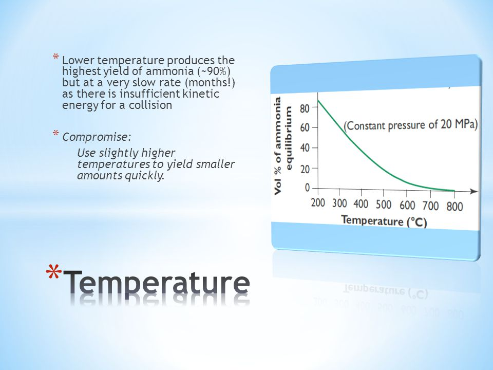* Lower temperature produces the highest yield of ammonia (~90%) but at a very slow rate (months!) as there is insufficient kinetic energy for a collision * Compromise: Use slightly higher temperatures to yield smaller amounts quickly.