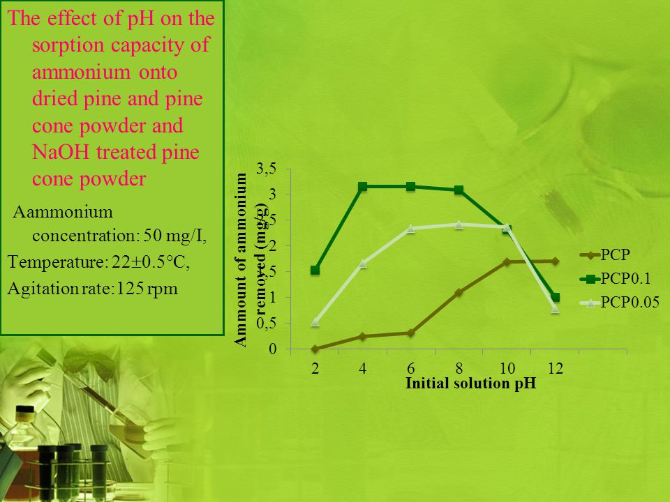 The effect of pH on the sorption capacity of ammonium onto dried pine and pine cone powder and NaOH treated pine cone powder Aammonium concentration: