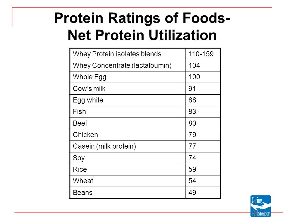 Protein Ratings of Foods- Net Protein Utilization Whey Protein isolates blends110-159 Whey Concentrate (lactalbumin)104 Whole Egg100 Cow's milk91 Egg
