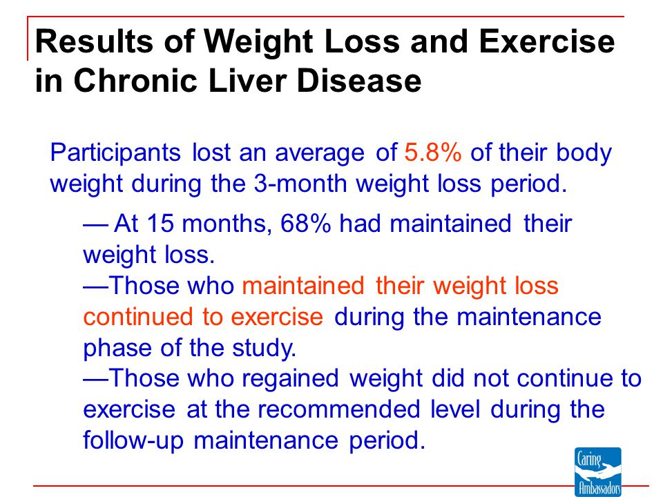 Results of Weight Loss and Exercise in Chronic Liver Disease Participants lost an average of 5.8% of their body weight during the 3-month weight loss