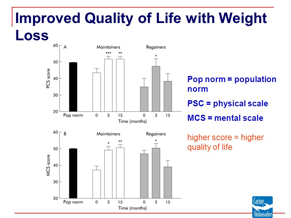 Improved Quality of Life with Weight Loss Pop norm = population norm PSC = physical scale MCS = mental scale higher score = higher quality of life