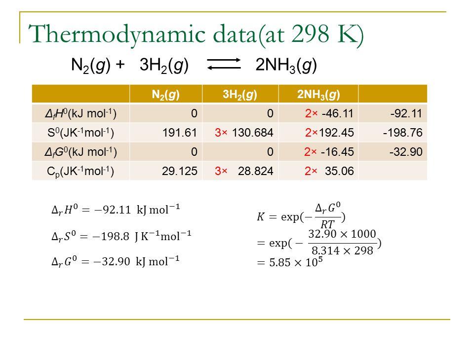 Thermodynamic data(at 298 K) N2(g)N2(g)3H 2 (g)2NH 3 (g) Δ f H 0 (kJ mol -1 )002× -46.11-92.11 S 0 (JK -1 mol -1 )191.613× 130.6842×192.45-198.76 Δ f