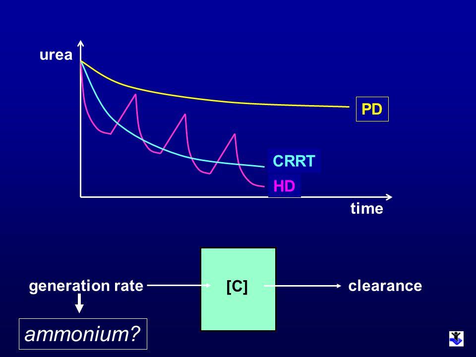 time urea PD HD CRRT [C] generation rateclearance ammonium?