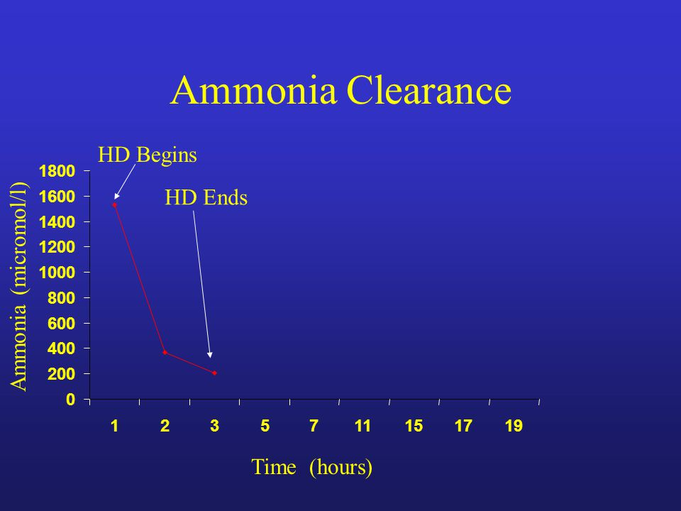 Ammonia Clearance 0 200 400 600 800 1000 1200 1400 1600 1800 1235711151719 HD Begins Time (hours) Ammonia (micromol/l) HD Ends