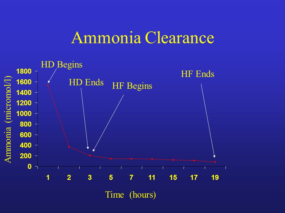 Ammonia Clearance 0 200 400 600 800 1000 1200 1400 1600 1800 1235711151719 HD Begins Time (hours) Ammonia (micromol/l) HD Ends HF Begins HF Ends