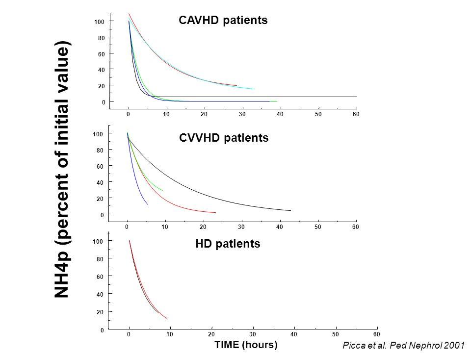 0102030405060 0 20 40 60 80 100 CAVHD patients 0102030405060 0 20 40 60 80 100 HD patients TIME (hours) 0102030405060 0 20 40 60 80 100 CVVHD patients NH4p (percent of initial value) Picca et al.