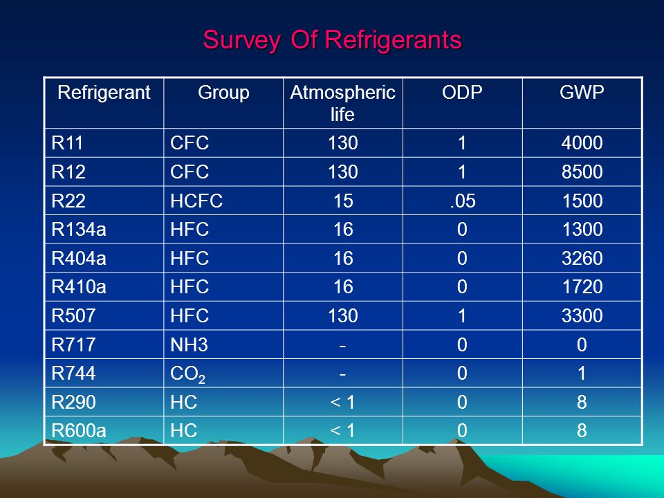Survey Of Refrigerants RefrigerantGroupAtmospheric life ODPGWP R11CFC13014000 R12CFC13018500 R22HCFC15.051500 R134aHFC1601300 R404aHFC1603260 R410aHFC1601720 R507HFC13013300 R717NH3-00 R744CO 2 -01 R290HC< 108 R600aHC< 108