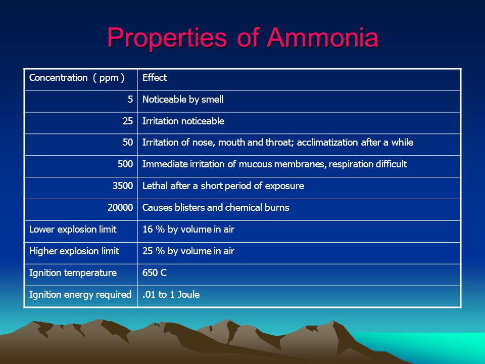Properties of Ammonia Concentration ( ppm )Effect 5Noticeable by smell 25Irritation noticeable 50Irritation of nose, mouth and throat; acclimatization after a while 500Immediate irritation of mucous membranes, respiration difficult 3500Lethal after a short period of exposure 20000Causes blisters and chemical burns Lower explosion limit16 % by volume in air Higher explosion limit25 % by volume in air Ignition temperature650 C Ignition energy required.01 to 1 Joule