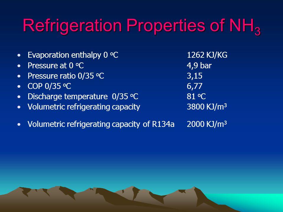 Refrigeration Properties of NH 3 Evaporation enthalpy 0 o C1262 KJ/KG Pressure at 0 o C4,9 bar Pressure ratio 0/35 o C3,15 COP 0/35 o C6,77 Discharge temperature 0/35 o C81 o C Volumetric refrigerating capacity3800 KJ/m 3 Volumetric refrigerating capacity of R134a2000 KJ/m 3