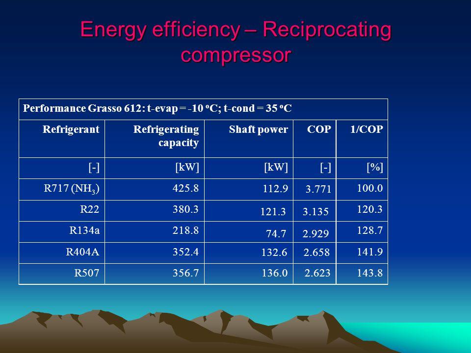 143.82.623136.0356.7R507 141.9352.4R404A 128.7218.8R134a 120.3380.3R22 100.0425.8R717 (NH 3 ) [%][-][kW] [-] 1/COPCOPShaft powerRefrigerating capacity Refrigerant Performance Grasso 612: t-evap = -10 o C; t-cond = 35 o C 112.9 3.771 121.33.135 74.72.929 132.62.658 Energy efficiency – Reciprocating compressor
