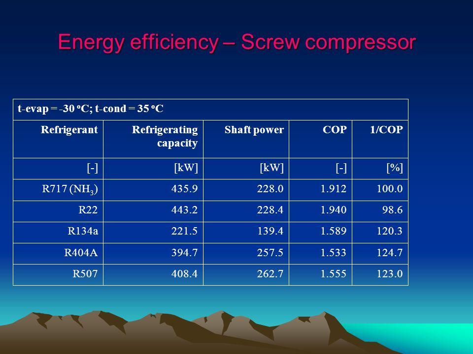 Energy efficiency – Screw compressor 123.01.555262.7408.4R507 124.71.533257.5394.7R404A 120.31.589139.4221.5R134a 98.61.940228.4443.2R22 100.01.912228.0435.9R717 (NH 3 ) [%][-][kW] [-] 1/COPCOPShaft powerRefrigerating capacity Refrigerant t-evap = -30 o C; t-cond = 35 o C