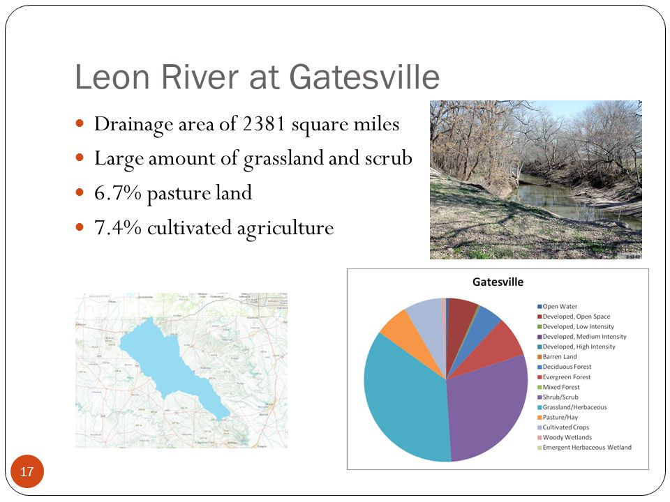 Leon River at Gatesville 17 Drainage area of 2381 square miles Large amount of grassland and scrub 6.7% pasture land 7.4% cultivated agriculture