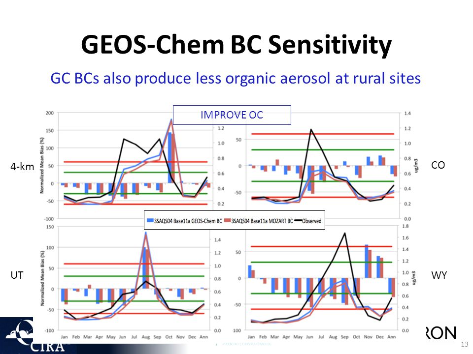 13 GEOS-Chem BC Sensitivity GC BCs also produce less organic aerosol at rural sites IMPROVE OC 4-km UT CO WY