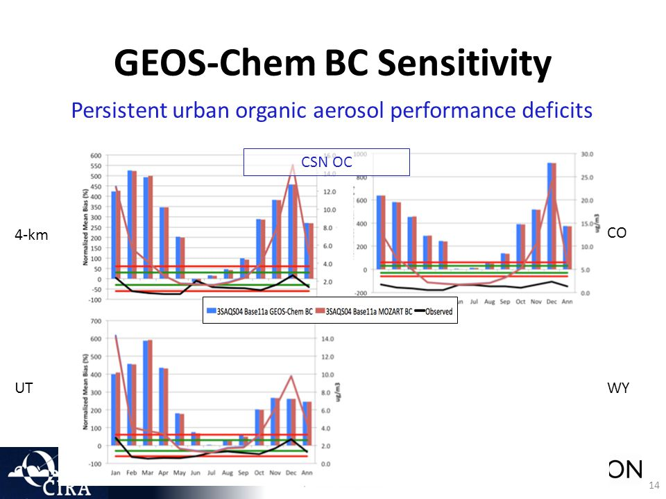 14 GEOS-Chem BC Sensitivity Persistent urban organic aerosol performance deficits CSN OC 4-km UT CO WY