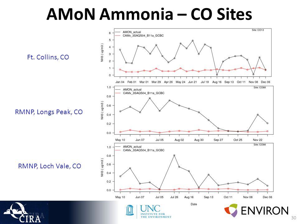 30 AMoN Ammonia – CO Sites Ft. Collins, CO RMNP, Longs Peak, CO RMNP, Loch Vale, CO