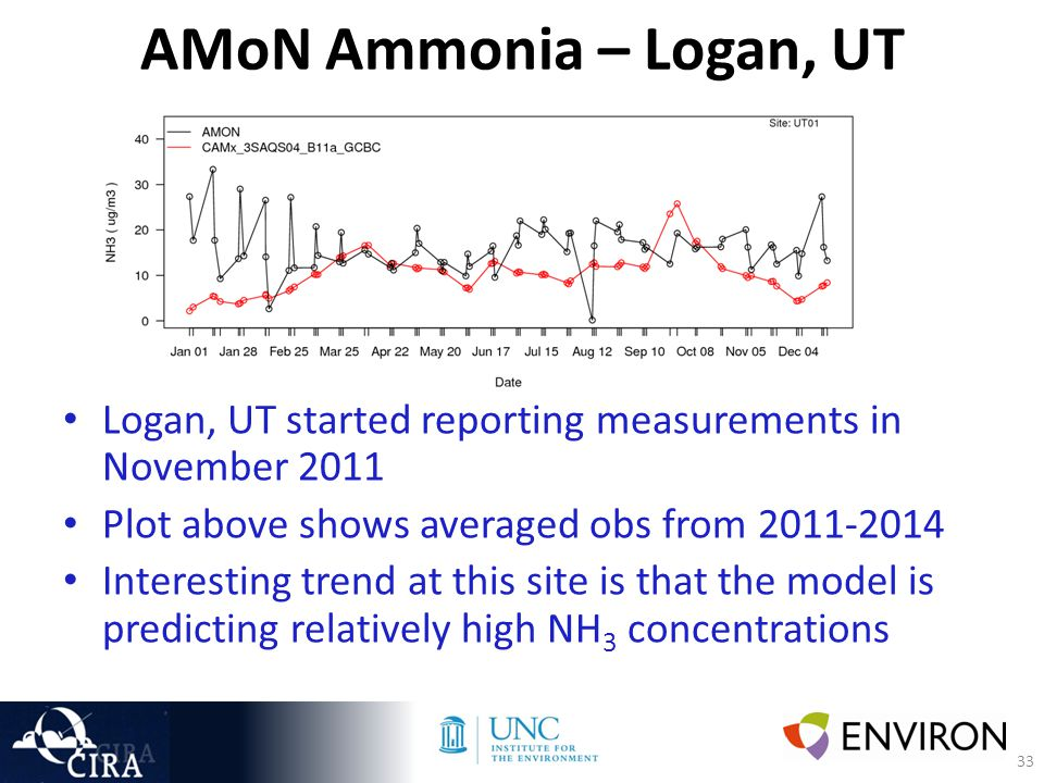 33 AMoN Ammonia – Logan, UT Logan, UT started reporting measurements in November 2011 Plot above shows averaged obs from 2011-2014 Interesting trend at this site is that the model is predicting relatively high NH 3 concentrations