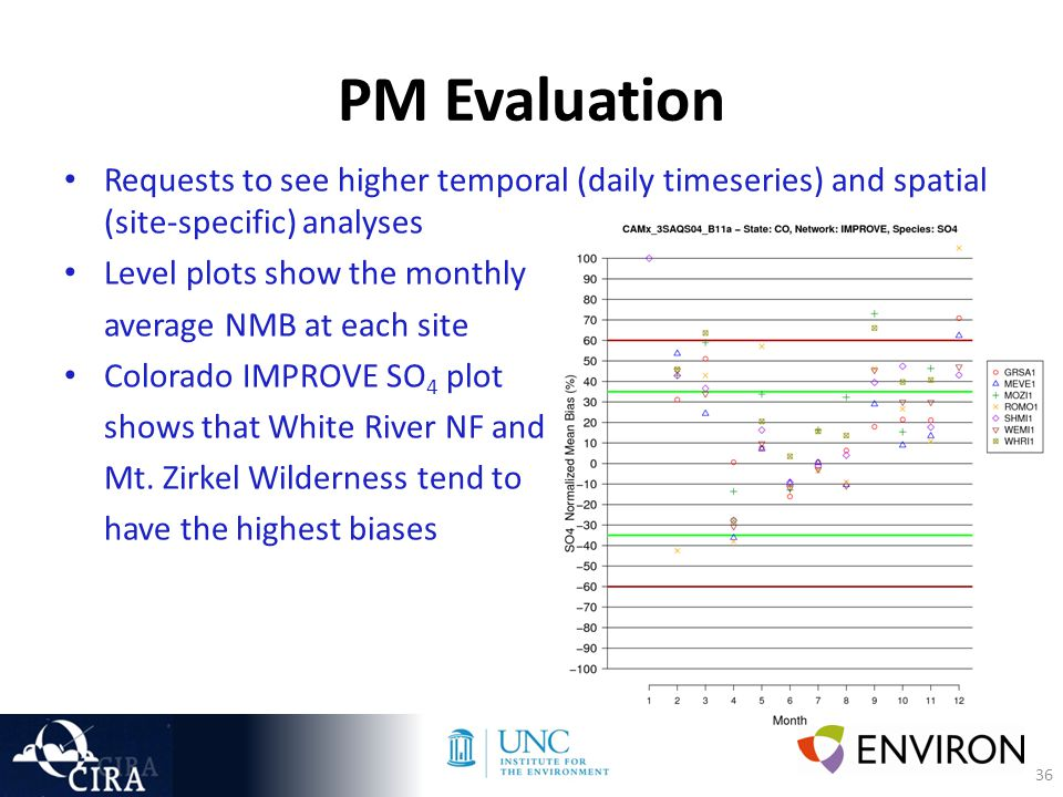 36 PM Evaluation Requests to see higher temporal (daily timeseries) and spatial (site-specific) analyses Level plots show the monthly average NMB at each site Colorado IMPROVE SO 4 plot shows that White River NF and Mt.