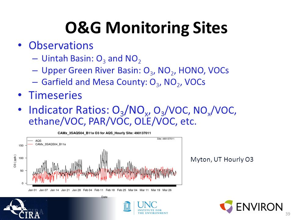 39 O&G Monitoring Sites Observations – Uintah Basin: O 3 and NO 2 – Upper Green River Basin: O 3, NO 2, HONO, VOCs – Garfield and Mesa County: O 3, NO 2, VOCs Timeseries Indicator Ratios: O 3 /NO x, O 3 /VOC, NO x /VOC, ethane/VOC, PAR/VOC, OLE/VOC, etc.