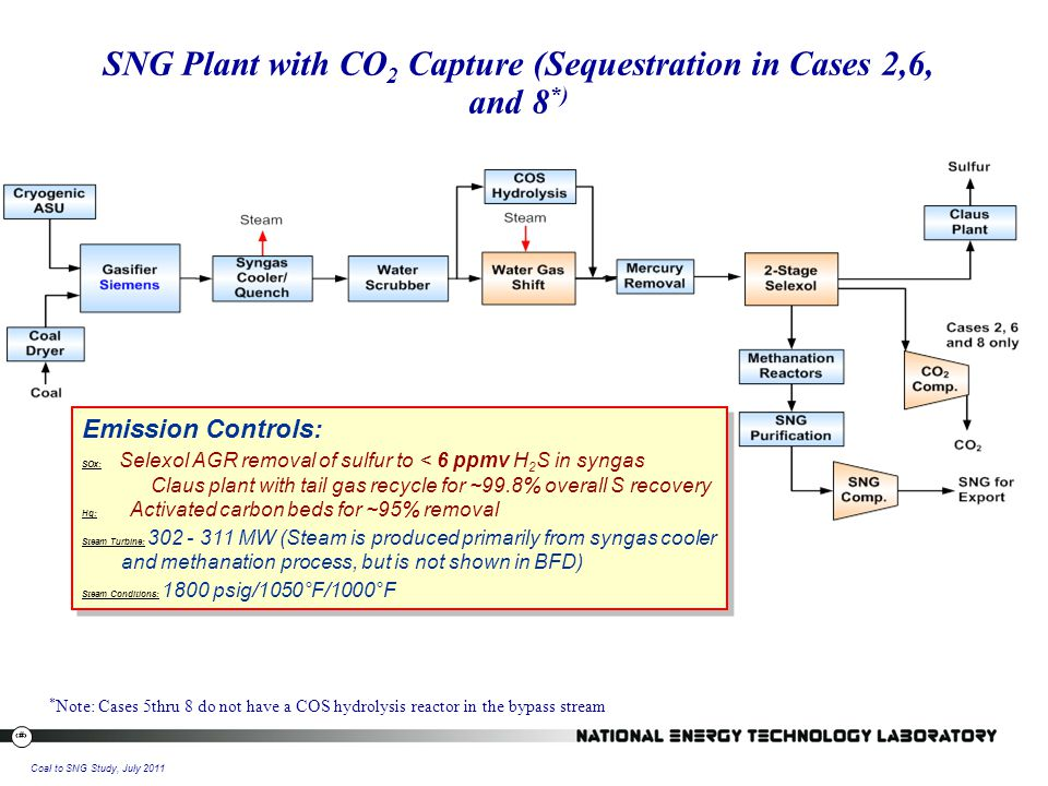 12 Coal to SNG Study, July 2011 SNG Plant with CO 2 Capture (Sequestration in Cases 2,6, and 8 *) Emission Controls: SOx: Selexol AGR removal of sulfur to < 6 ppmv H 2 S in syngas Claus plant with tail gas recycle for ~99.8% overall S recovery Hg: Activated carbon beds for ~95% removal Steam Turbine: 302 - 311 MW (Steam is produced primarily from syngas cooler and methanation process, but is not shown in BFD) Steam Conditions: 1800 psig/1050°F/1000°F Emission Controls: SOx: Selexol AGR removal of sulfur to < 6 ppmv H 2 S in syngas Claus plant with tail gas recycle for ~99.8% overall S recovery Hg: Activated carbon beds for ~95% removal Steam Turbine: 302 - 311 MW (Steam is produced primarily from syngas cooler and methanation process, but is not shown in BFD) Steam Conditions: 1800 psig/1050°F/1000°F * Note: Cases 5thru 8 do not have a COS hydrolysis reactor in the bypass stream