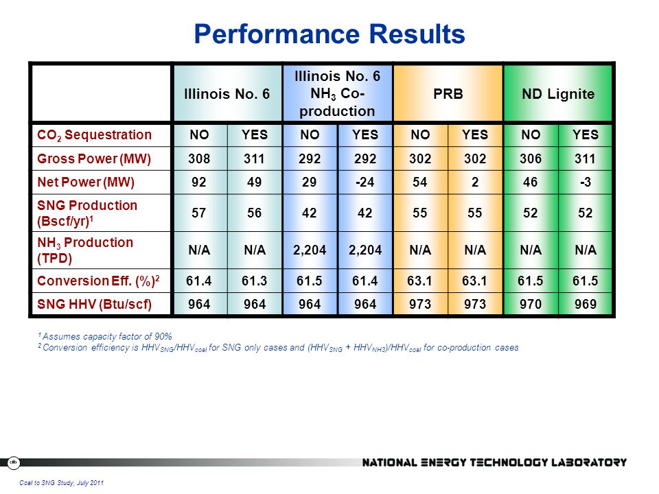 14 Coal to SNG Study, July 2011 Performance Results Illinois No.