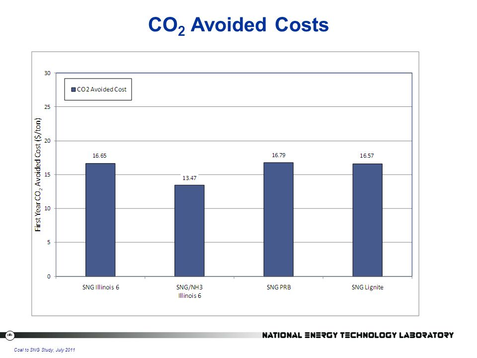 23 Coal to SNG Study, July 2011 CO 2 Avoided Costs