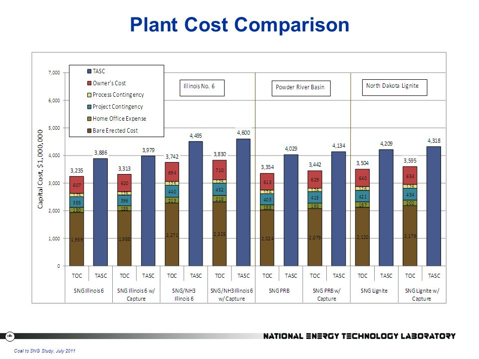 24 Coal to SNG Study, July 2011 Plant Cost Comparison