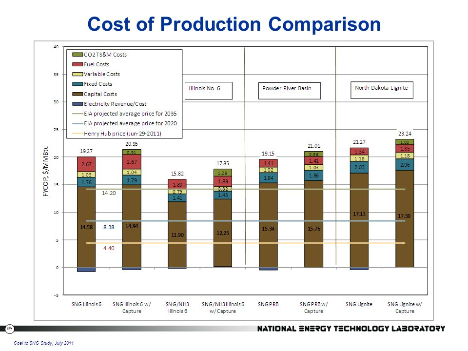 25 Coal to SNG Study, July 2011 Cost of Production Comparison