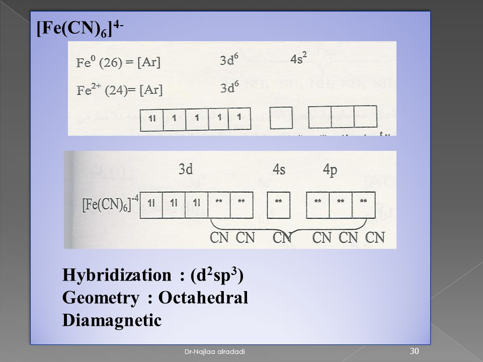 Dr-Najlaa alradadi 30 [Fe(CN) 6 ] 4- Hybridization : (d 2 sp 3 ) Geometry : Octahedral Diamagnetic