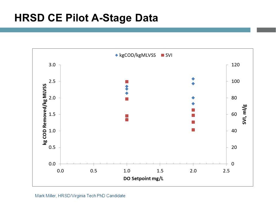 HRSD CE Pilot A-Stage Data Mark Miller, HRSD/Virginia Tech PhD Candidate
