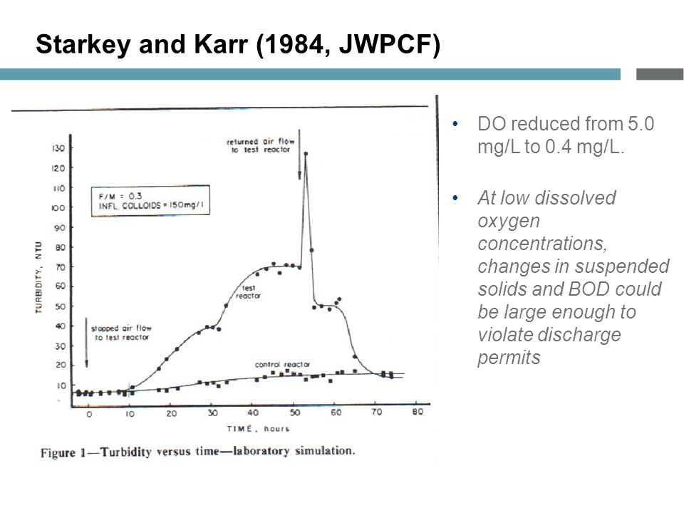 Starkey and Karr (1984, JWPCF) DO reduced from 5.0 mg/L to 0.4 mg/L.