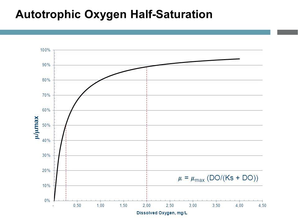 Autotrophic Oxygen Half-Saturation  =  max (DO/(Ks + DO))