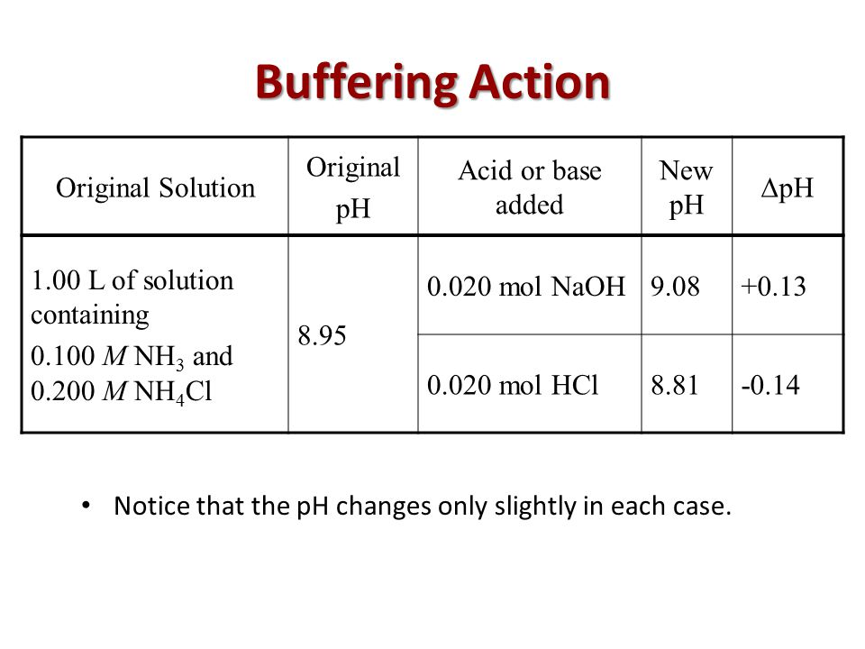 Buffering Action Notice that the pH changes only slightly in each case.