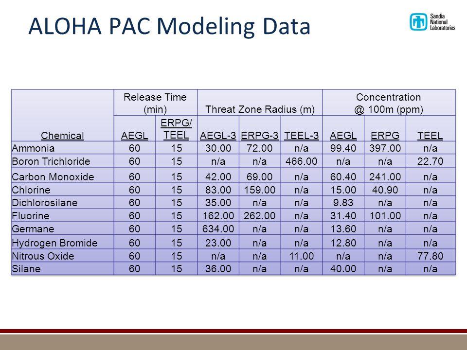 ALOHA PAC Modeling Data