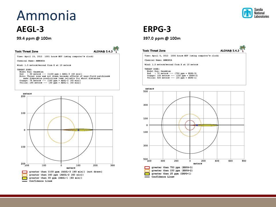 Ammonia AEGL-3 99.4 ppm @ 100m ERPG-3 397.0 ppm @ 100m
