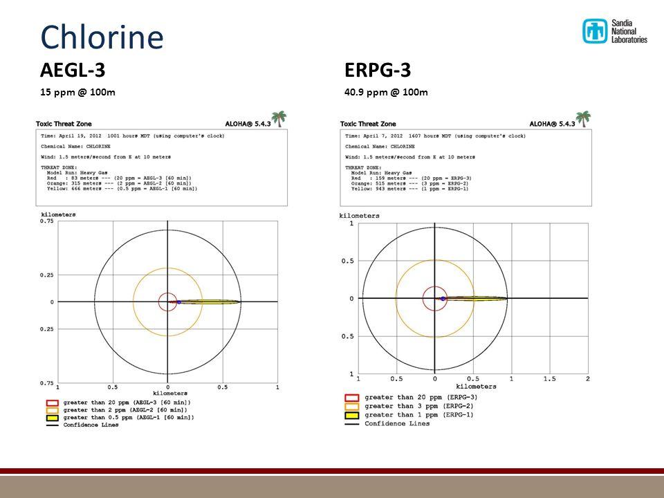Chlorine AEGL-3 15 ppm @ 100m ERPG-3 40.9 ppm @ 100m