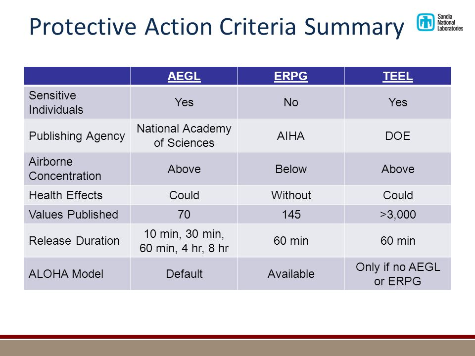 Protective Action Criteria Summary AEGLERPGTEEL Sensitive Individuals YesNoYes Publishing Agency National Academy of Sciences AIHADOE Airborne Concentration AboveBelowAbove Health EffectsCouldWithoutCould Values Published70145>3,000 Release Duration 10 min, 30 min, 60 min, 4 hr, 8 hr 60 min ALOHA ModelDefaultAvailable Only if no AEGL or ERPG