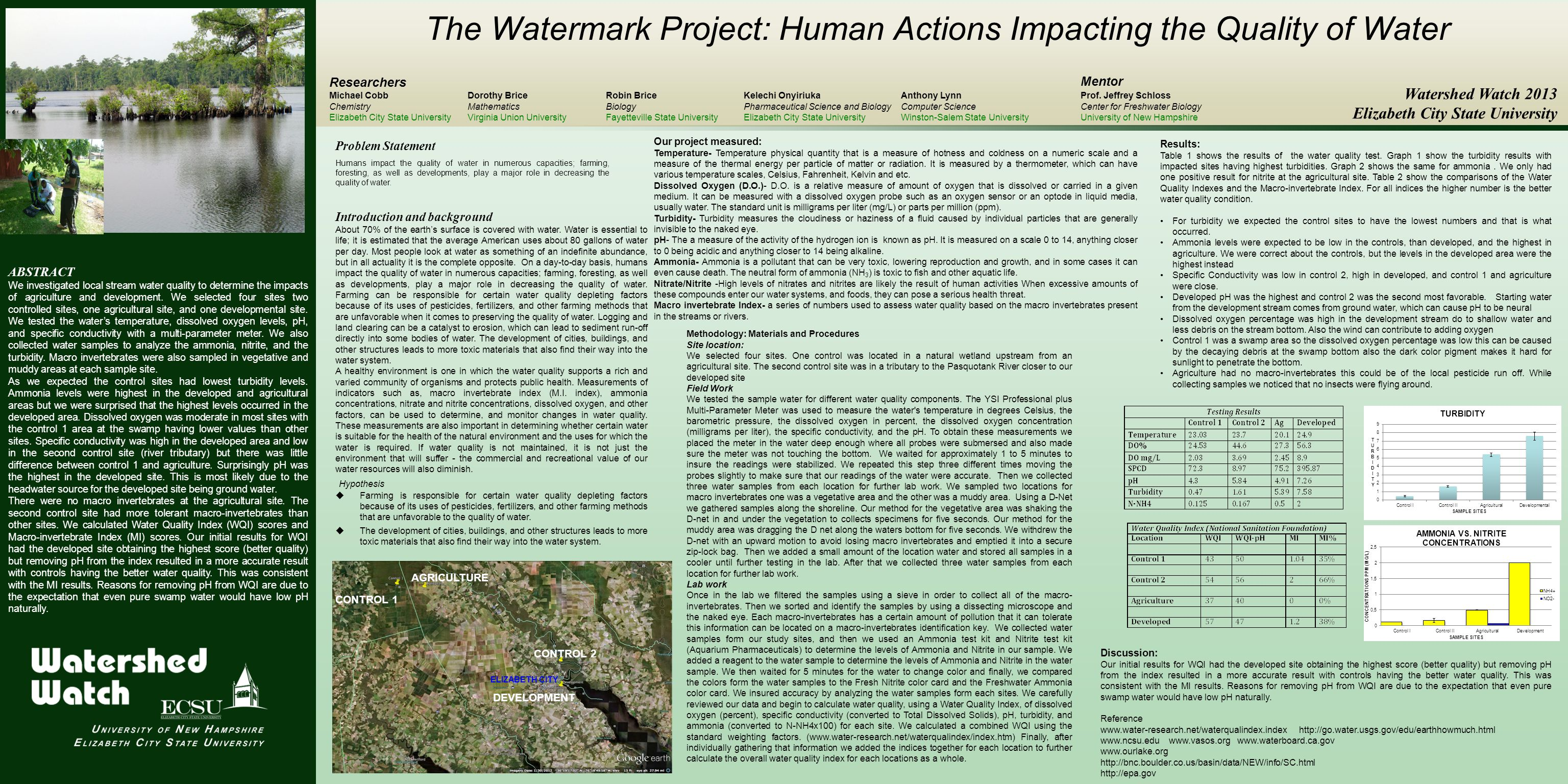 The Watermark Project: Human Actions Impacting the Quality of Water ABSTRACT We investigated local stream water quality to determine the impacts of agriculture and development.