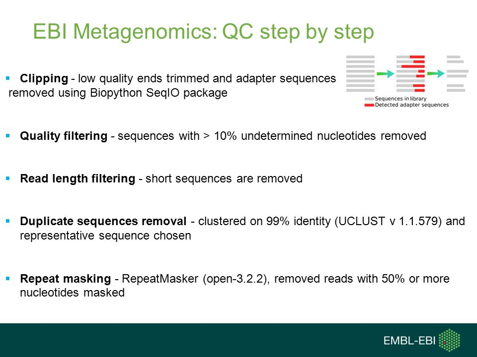 EBI Metagenomics: QC step by step  Clipping - low quality ends trimmed and adapter sequences removed using Biopython SeqIO package  Quality filtering - sequences with > 10% undetermined nucleotides removed  Read length filtering - short sequences are removed  Duplicate sequences removal - clustered on 99% identity (UCLUST v 1.1.579) and representative sequence chosen  Repeat masking - RepeatMasker (open-3.2.2), removed reads with 50% or more nucleotides masked