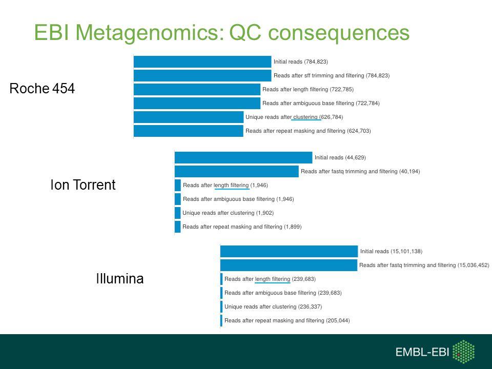 EBI Metagenomics: QC consequences Roche 454 Illumina Ion Torrent
