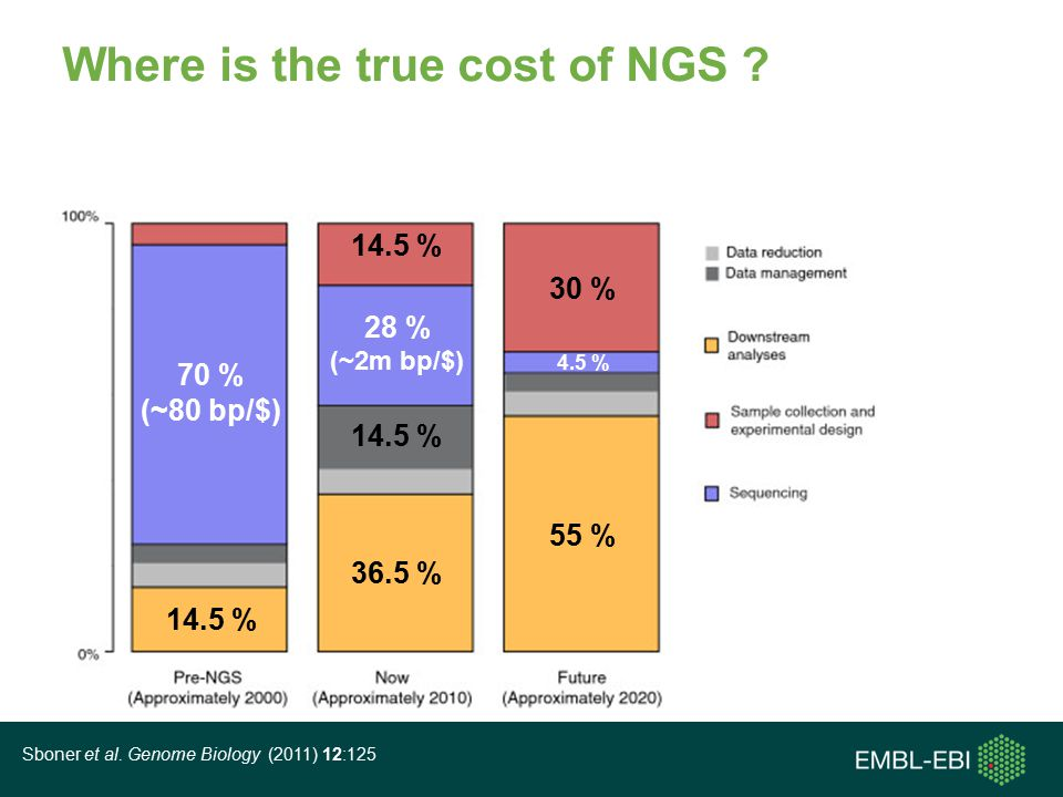 Where is the true cost of NGS .