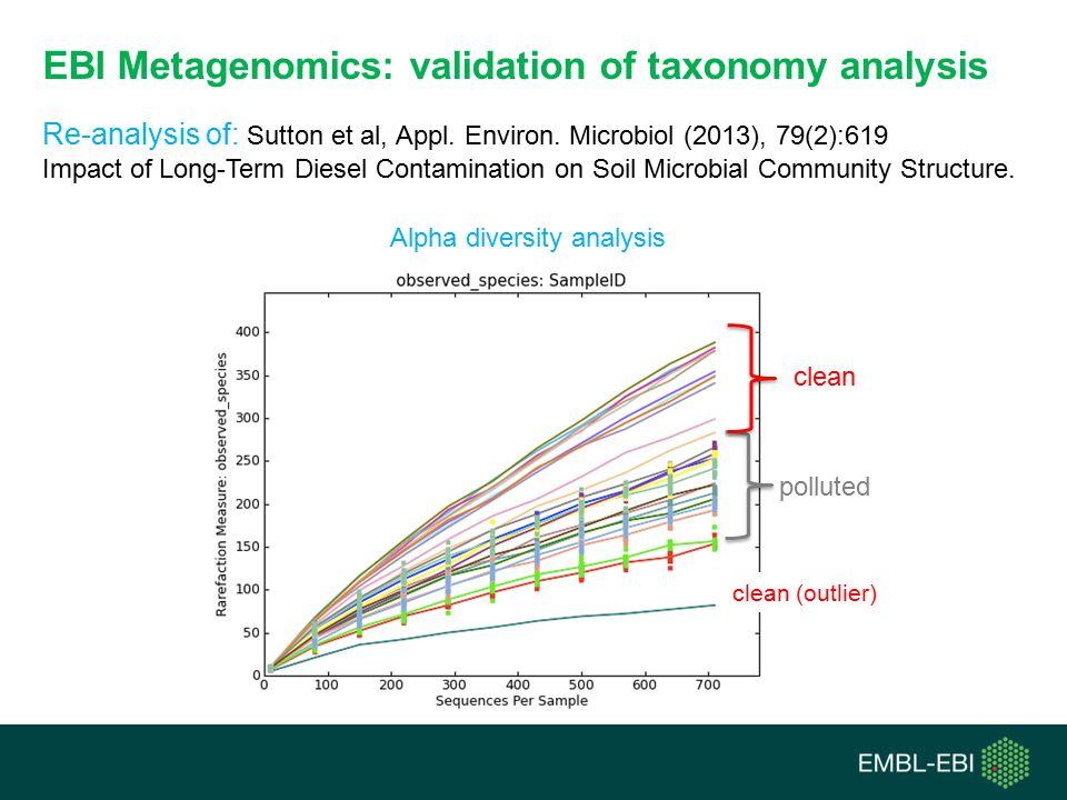 EBI Metagenomics: validation of taxonomy analysis Re-analysis of: Sutton et al, Appl.
