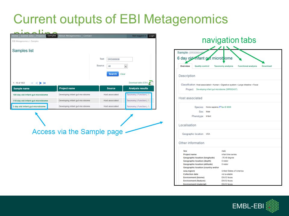 Current outputs of EBI Metagenomics pipeline Access via the Sample page navigation tabs