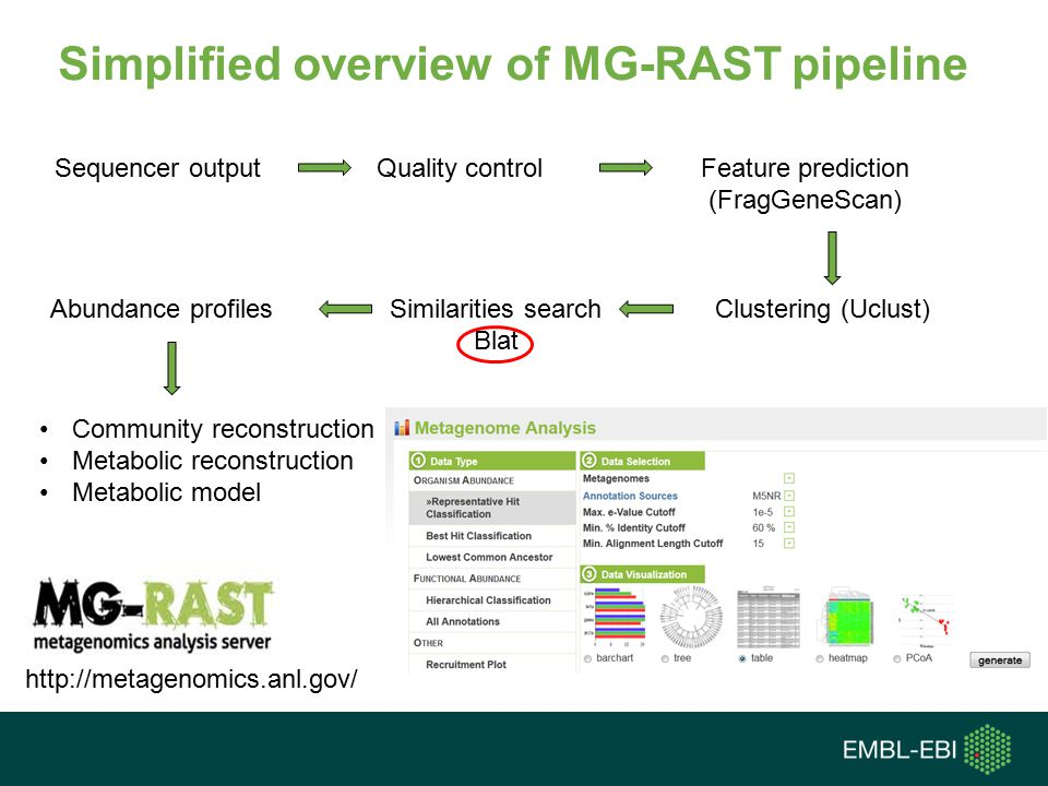 Simplified overview of MG-RAST pipeline Sequencer outputQuality controlFeature prediction (FragGeneScan) Clustering (Uclust)Similarities search Blat Abundance profiles Community reconstruction Metabolic reconstruction Metabolic model http://metagenomics.anl.gov/